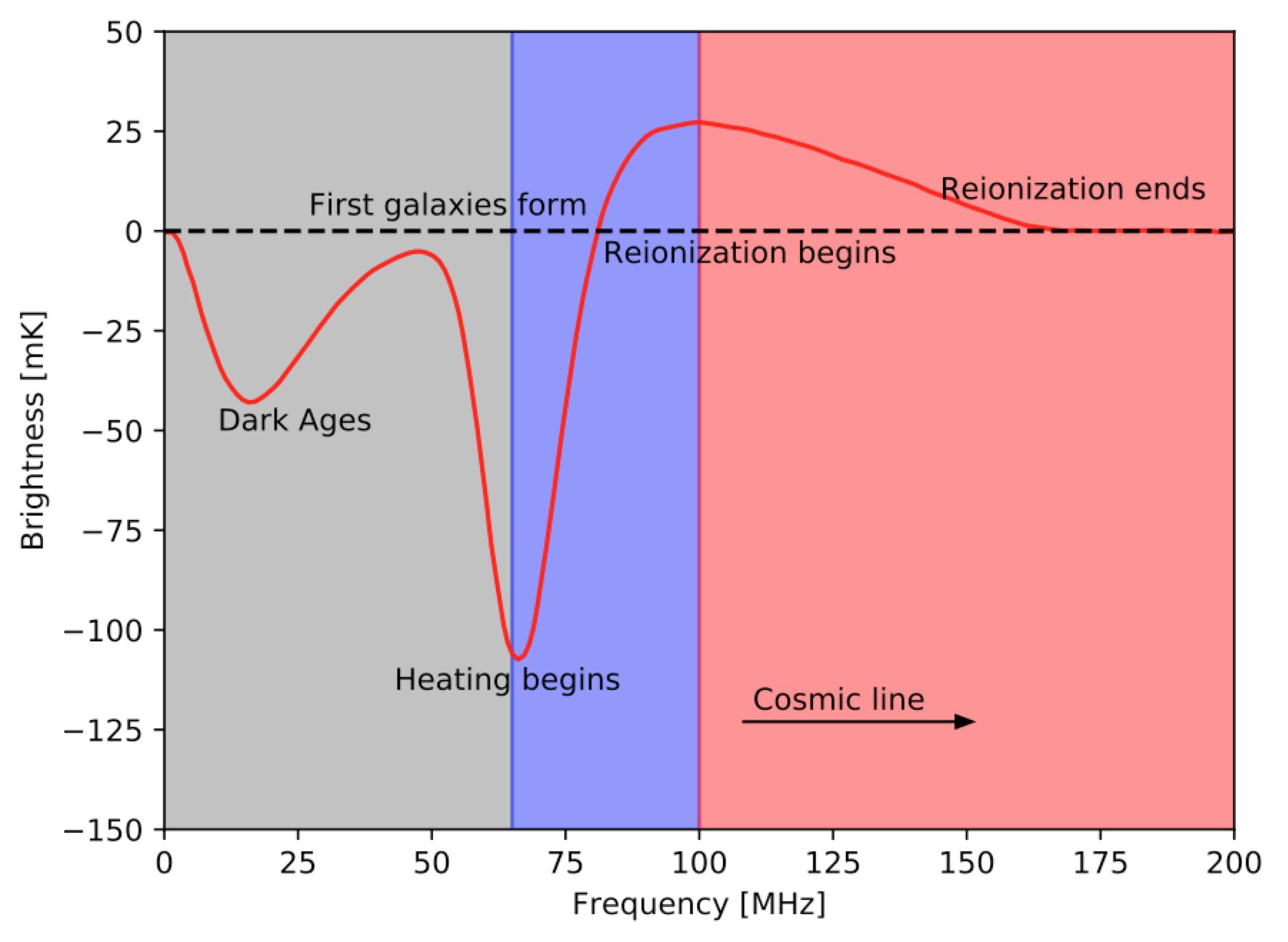 Figure 1. Model of the Global 21-cm signal