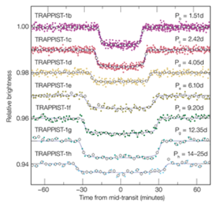 The transit light curves of all seven planets in TRAPPIST-1. (2)