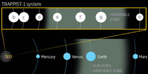 The planets the TRAPPIST-1 system, three being in the habitable zone. (3)