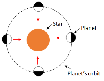 A planet tidally locked with its star, one side facing the star constantly as it moves around its orbit. The planet does not rotate in its orbit around the star due to the star's gravitational pull.
