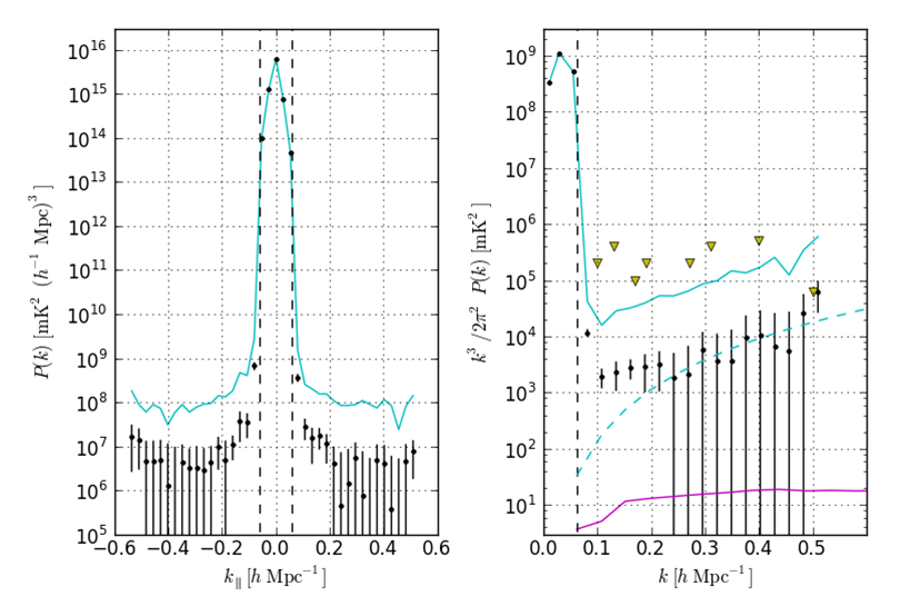 Power spectra at z = 7.7 derived from a 55-day PAPER observation. In both panels, solid cyan depicts upper limits derived from PAPER observations without the removal of off-diagonal covariance terms, and black indicates the final measured power spe